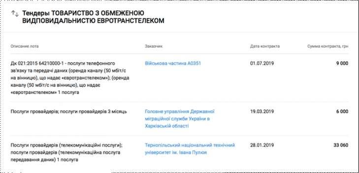 729 486 5f0460af0e46e - ООО «Евротранстелеком» - фейковая пророссийская империя