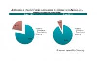 Украинцы стали меньше есть тропических орехов