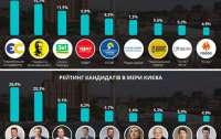 Результаты последнего социсследования в Киеве сформировали новые рейтинги