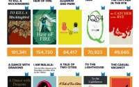 Какие книги популярны среди пользователей  Инстаграм
