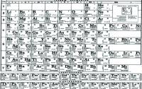 Ученые изменят таблицу химических элементов Менделеева