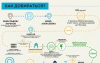 Крым может заманивать туристов-экстремалов, которые путешествуют пешком или на велосипедах