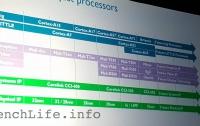 В сеть попали фото планов по выпуску мобильных 10-нм процессорных ядер Artemis