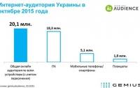 Интернетом пользуются более 20 млн украинцев