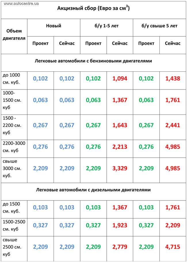 В Таможенный кодекс Украины могут внести 5 изменений - Цензор.НЕТ 921