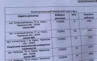 В Умани фиксируют фальсификацию на выборах мэра на избирательных участках с людьми НСП