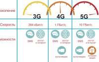 Президент ответил на петицию о запрете технологии 5G