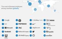 Лучшие работодатели мира-2012