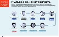 Активисты следят за депутатами кнопкодавами и бездельниками