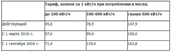 Промышленные тарифы на электричество 2016 год спб