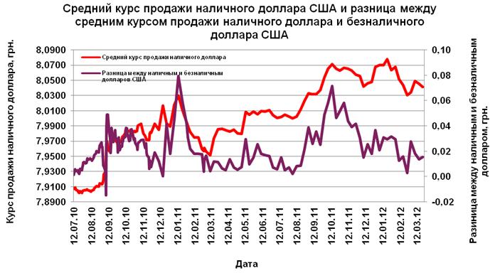 Netdania grafik tarif forex