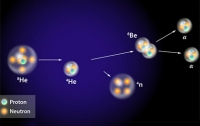 Японские физики открыли тетранейтрон