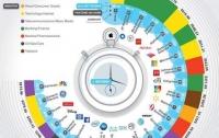 Специалисты подсчитали, сколько зарабатывают в секунду IT-гиганты