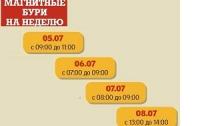 С воскресенья по среду в Украине ожидают серию магнитных бурь