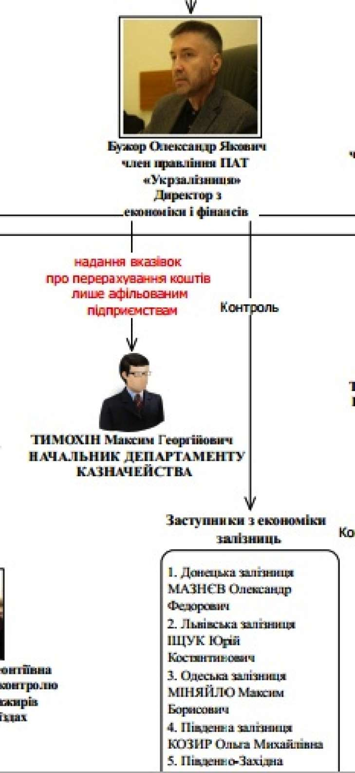 729 486 5e3a64f524079 - Максим Миняйло покорил АО «Укрзалізницю» своими схемами