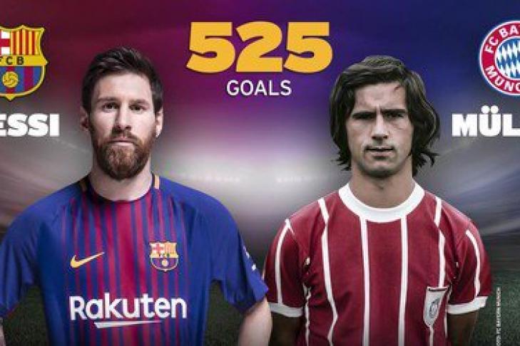 Месси повторил рекорд Герда Мюллера, забив 525 голов заодин клуб