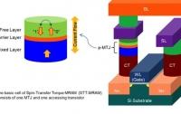 Intel и Samsung значительно продвинулись в разработке MRAM