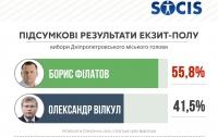 Филатов станет мэром Днепропетровска - exit-poll Центра «СОЦИС»