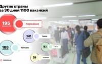 Где украинцам предлагают достойные зарплаты