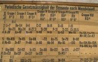 Найдена старейшая таблица Менделеева