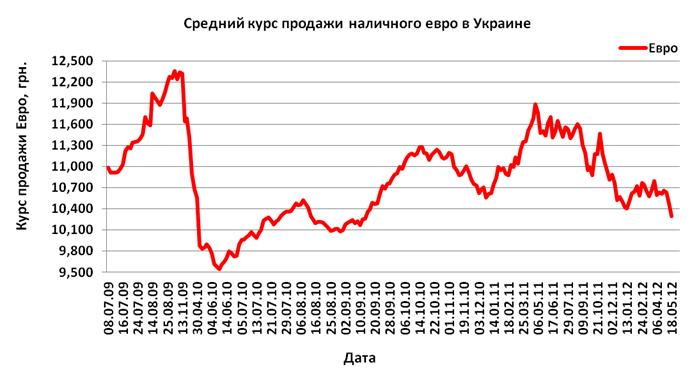 евро курс на сегодня в москве продажа обязанности: Доставка экспедирование